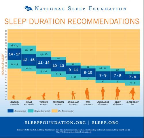 sleep chart guide